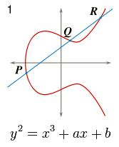 [graph of an elliptic curve]